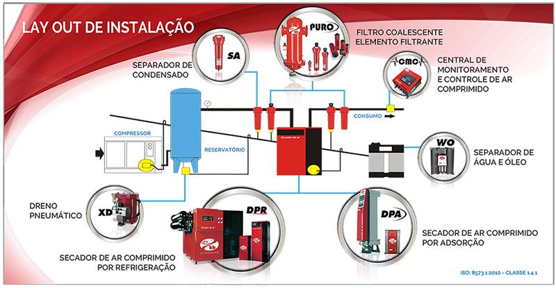 esquema da instalação do ar comprimido