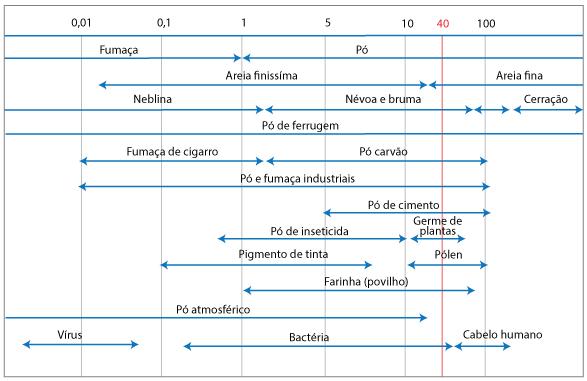tabela do diametro de contaminantes do ar comprimido