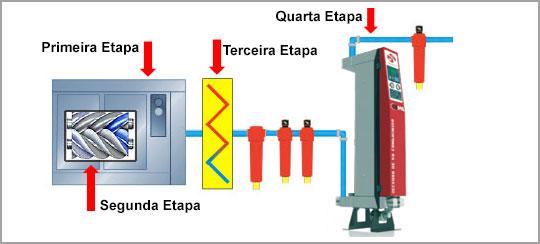 etapas da compressão do ar comprimido