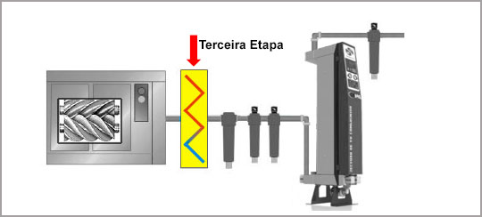 terceira etapa da compressão do ar comprimido